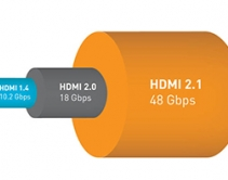 New HDMI 2.1 Specification Transmits 48Gbps to Handle 8K60Hz with HDR, 4K120Hz