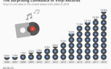 Nielsen Data Shows Vinyl Sales Up 14.6% in 2018 Despite Streaming's Dominance