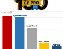 CE Pro 100 Top 5 Home Automation Brands: Control4 is #1 For First Time