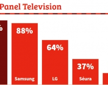 Sony, Samsung, LG Remain Top TVs in Smart-Home Channel - CE Pro 100 Brand Analysis