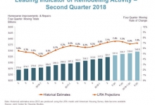 Home Remodeling Spending to Grow 7 Percent into 2019