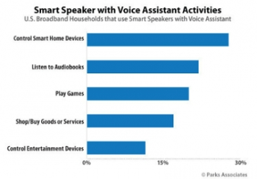 Research: 28% of U.S Households Use Smart Speakers to Control Smart Home Products