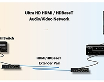Installing, Verifying and Troubleshooting Ultra HD  Video Distribution Networks