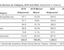 Smart Home Devices Market to Grow 31 Percent Year Over Year, Says IDC Report