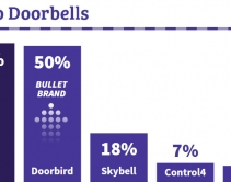 Smart-Home Pros Love Ring Doorbells, but Doorbird Surges - CE Pro 100 Brand Analysis