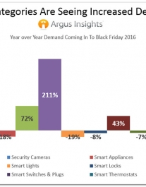 Smart Home Predictions for Holiday Season: Security Way Up, IoT Hubs Slip