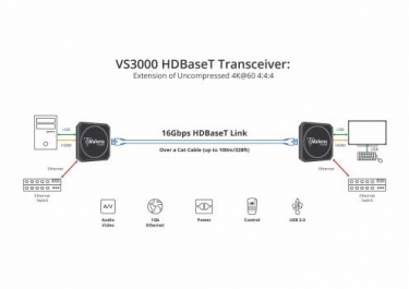 HDBaseT Spec 3.0 Being Finalized; Supports 4K/60/4:4:4 up to 328 Feet
