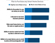 Research: 46% of U.S. Households Have No Plans to Purchase Smart Home Devices