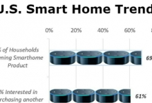 Survey Finds Majority of Consumers are Comfortable With IoT Products