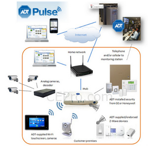 Architecture of ADT Pulse: What it Can & Can't Do