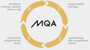 Meridian Explains New MQA Lossless Audio Format, Authenticated by Artists Themselves